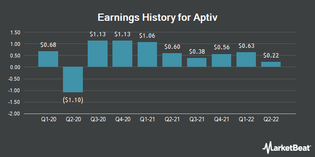 Earnings History for Aptiv (NYSE:APTV)