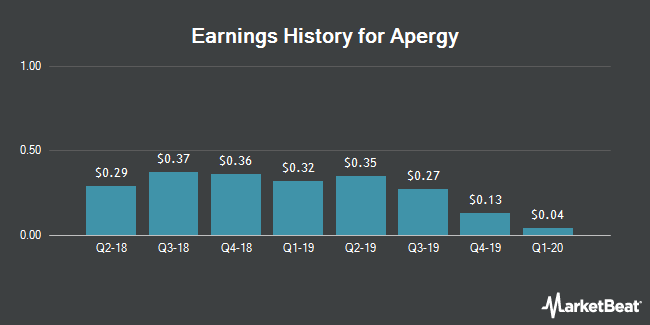 Earnings History for Apergy (NYSE:APY)