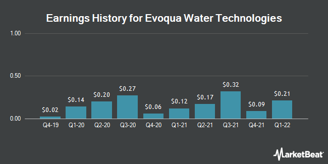 Earnings History for Evoqua Water Technologies (NYSE:AQUA)