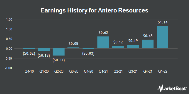 Earnings History for Antero Resources (NYSE:AR)