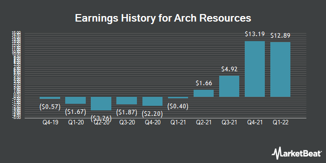 Earnings History for Arch Coal (NYSE:ARCH)