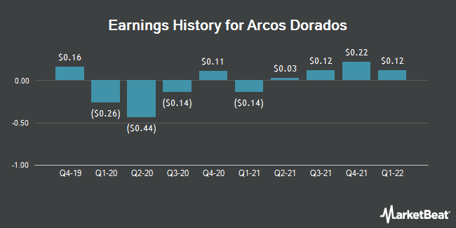 Earnings History for Arcos Dorados (NYSE:ARCO)