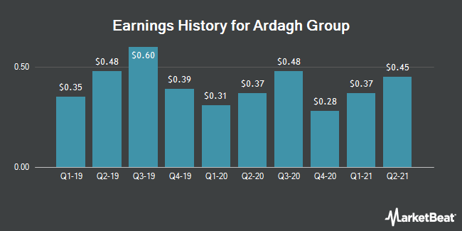 Earnings History for Ardagh Group (NYSE:ARD)