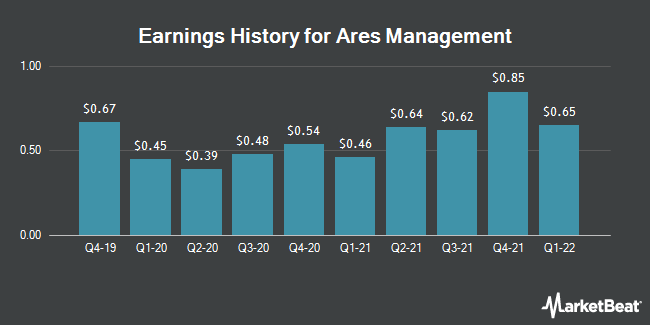 Earnings History for Ares Management (NYSE:ARES)