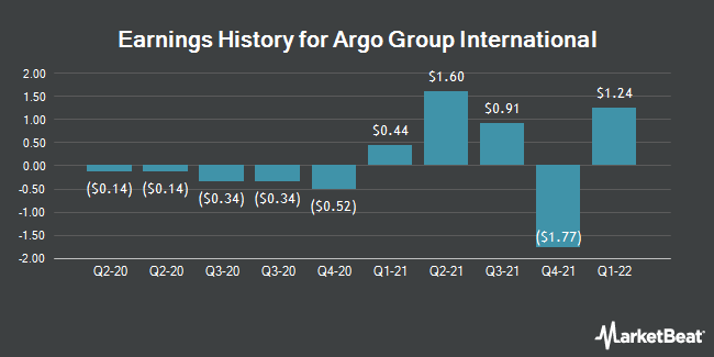 Earnings History for Argo Group International (NYSE:ARGO)