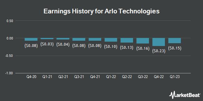 Earnings History for Arlo Technologies (NYSE:ARLO)