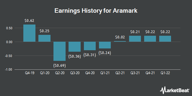Earnings History for Aramark (NYSE:ARMK)