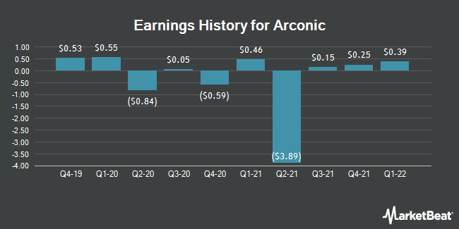 Earnings History for Arconic (NYSE:ARNC)