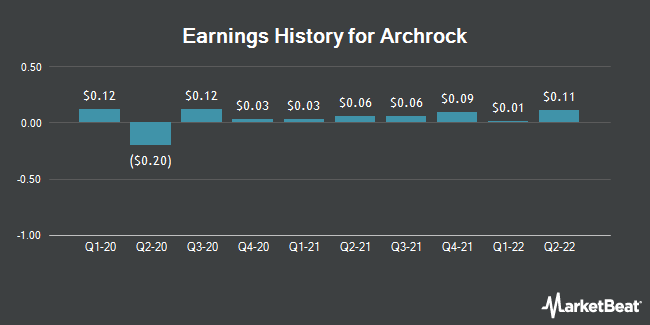 Earnings History for Archrock (NYSE:AROC)