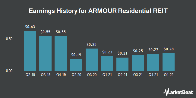 Earnings History for ARMOUR Residential REIT (NYSE:ARR)