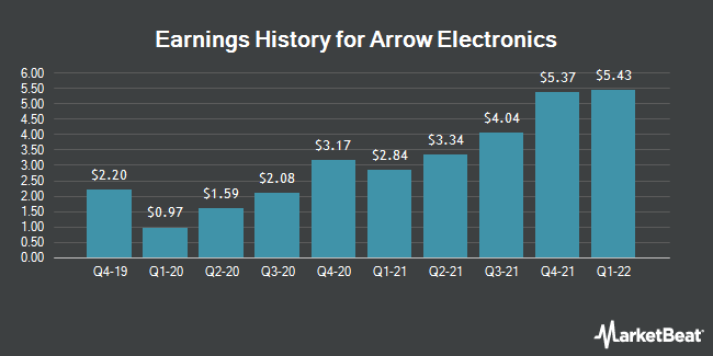 Earnings History for Arrow Electronics (NYSE:ARW)