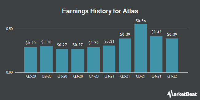 Earnings History for Atlas (NYSE:ATCO)