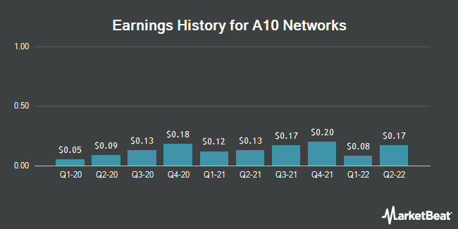Earnings History for A10 Networks (NYSE:ATEN)