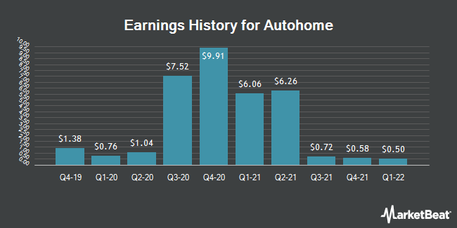Earnings History for Autohome (NYSE:ATHM)