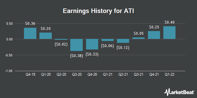 Earnings History for Allegheny Technologies (NYSE:ATI)