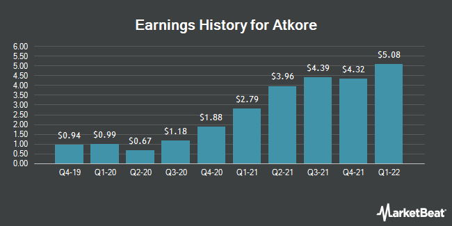 Earnings History for Atkore International Group (NYSE:ATKR)