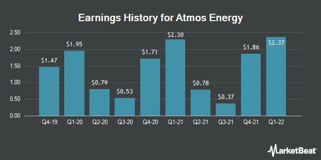 Earnings History for Atmos Energy (NYSE:ATO)
