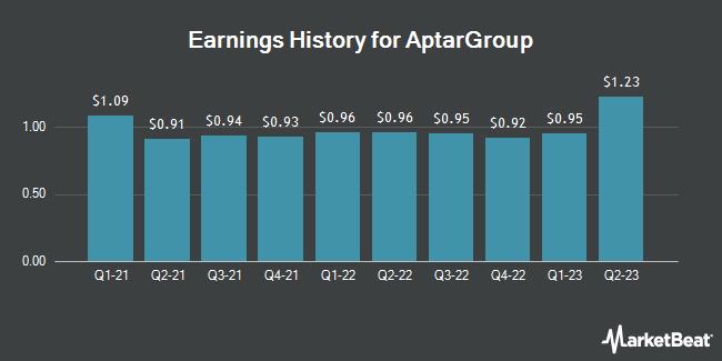 Earnings History for AptarGroup (NYSE:ATR)