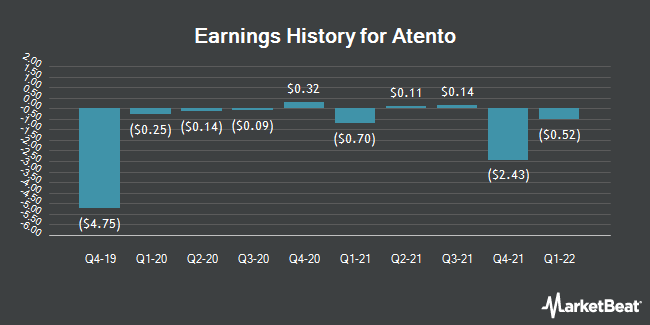 Earnings History for Atento (NYSE:ATTO)