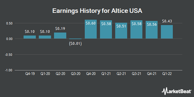 Earnings History for Altice USA (NYSE:ATUS)