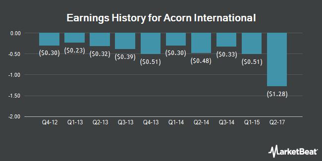 Earnings History for Acorn International (NYSE:ATV)