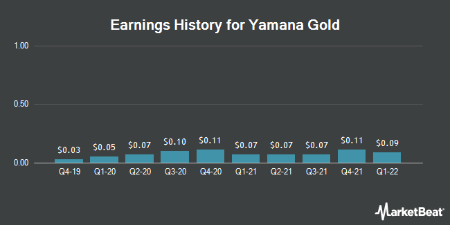 Earnings History for Yamana Gold (NYSE:AUY)
