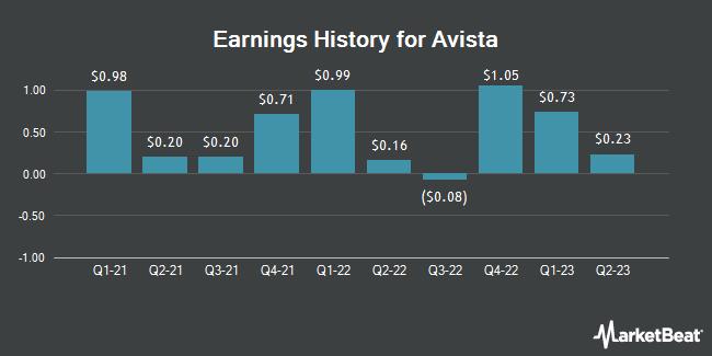 Earnings History for Avista (NYSE:AVA)