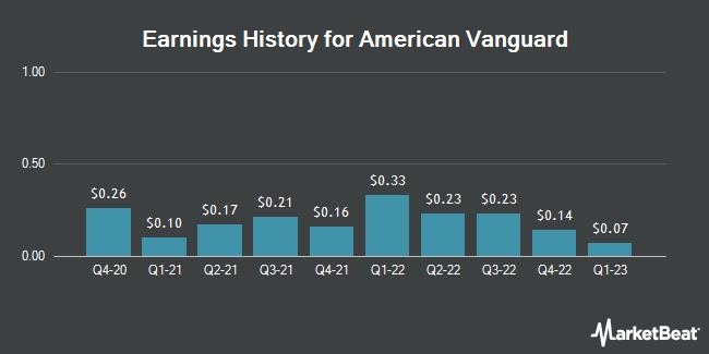 Earnings History for American Vanguard (NYSE:AVD)