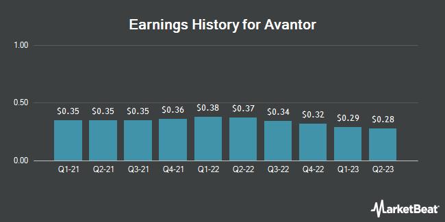 Earnings History for Avantor (NYSE:AVTR)