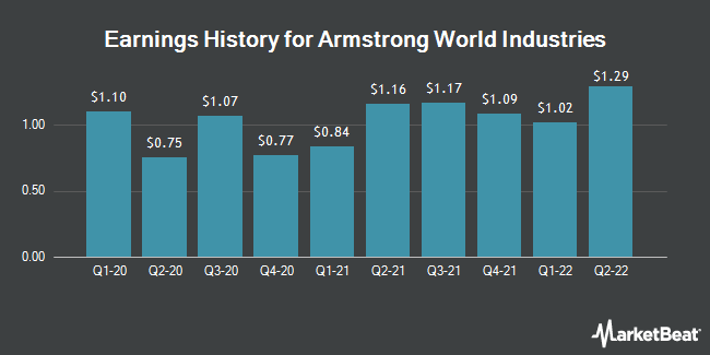 Earnings History for Armstrong World Industries (NYSE:AWI)