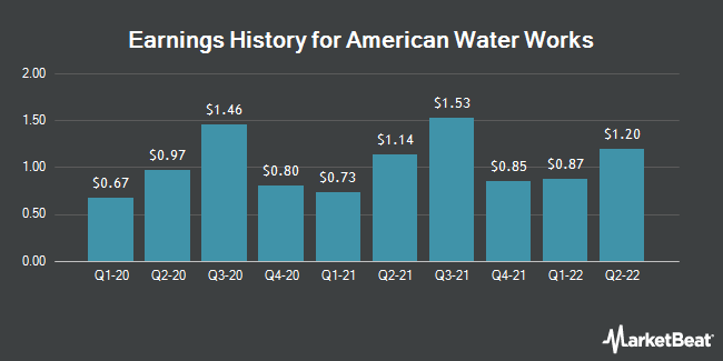 Earnings History for American Water Works (NYSE:AWK)