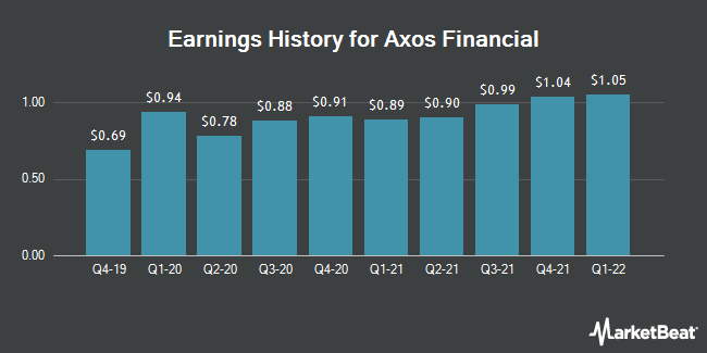 Earnings History for Axos Financial (NYSE:AX)