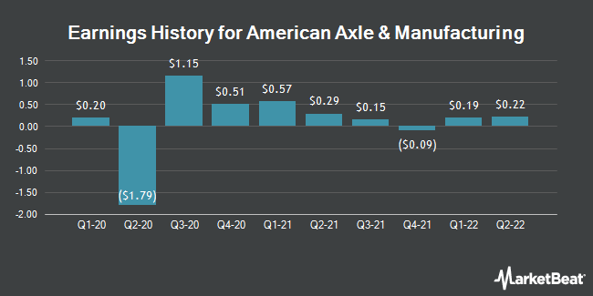 Earnings History for American Axle & Manufact. (NYSE:AXL)