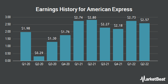 Earnings History for American Express (NYSE:AXP)