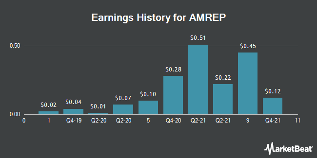 Earnings History for AMREP (NYSE:AXR)