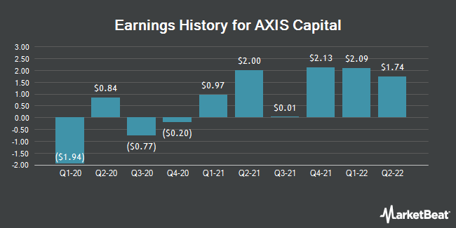 Earnings History for Axis Capital (NYSE:AXS)