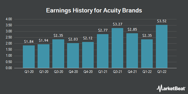 Earnings History for Acuity Brands (NYSE:AYI)