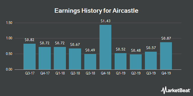 Earnings History for Aircastle (NYSE:AYR)