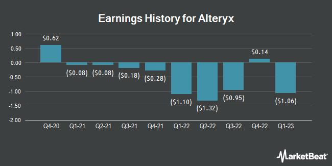 Earnings History for Alteryx (NYSE:AYX)