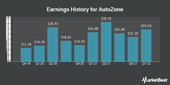 Earnings History for AutoZone (NYSE:AZO)