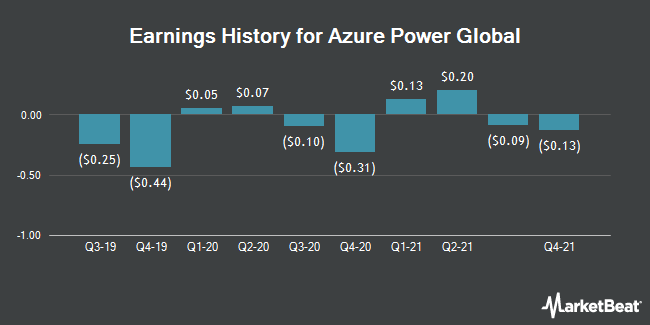 Earnings History for Azure Power Global (NYSE:AZRE)