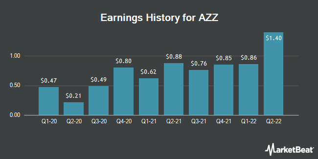 Earnings History for AZZ (NYSE:AZZ)