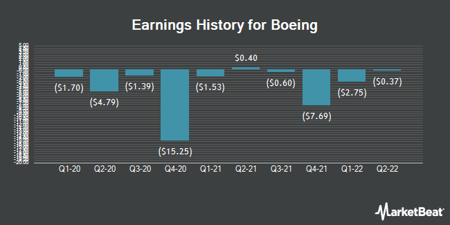 Earnings History for Boeing (NYSE:BA)