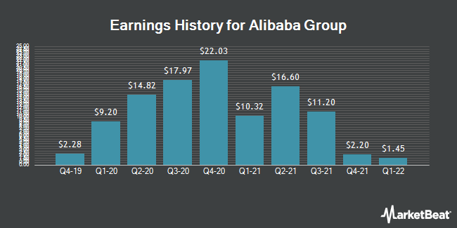 Earnings History for Alibaba Group (NYSE:BABA)