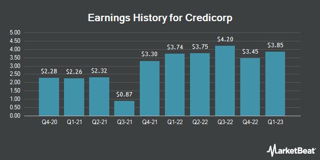 Earnings History for Credicorp (NYSE:BAP)