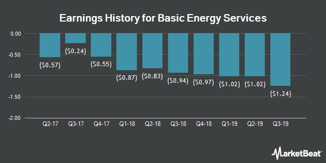 Earnings History for Basic Energy Services (NYSE:BAS)
