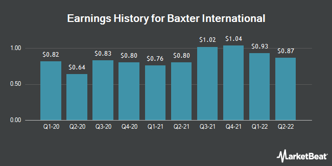 Earnings History for Baxter International (NYSE:BAX)