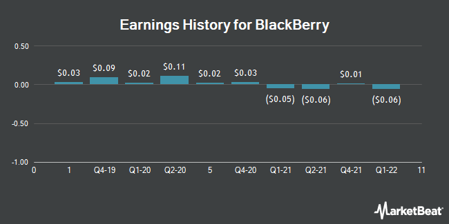 Earnings History for BlackBerry (NYSE:BB)