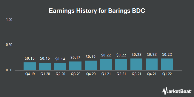 Earnings History for Barings BDC (NYSE:BBDC)