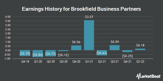 Earnings History for Brookfield Business Partners (NYSE:BBU)